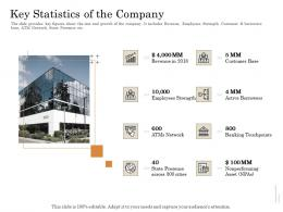 Key Statistics Of The Company Subordinated Loan Funding Pitch Deck Ppt Powerpoint Presentation Gallery Display