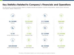 Key Statistics Related To Companys Financials And Operations Pitch Deck Raise Funding Post IPO Market Ppt Grid