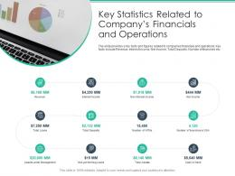 Key Statistics Related To Companys Financials And Operations Spot Market Ppt Topics