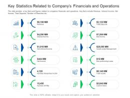 Key Statistics Related To Companys Investor Pitch Presentation Raise Funds Financial Market