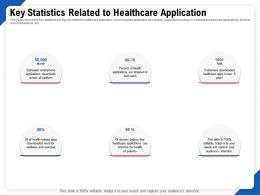 Key Statistics Related To Healthcare Application Ppt File Topics