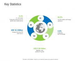 Key Statistics Retail Industry Assessment Ppt Diagrams