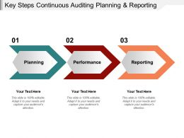 Key Steps Continuous Auditing Planning And Reporting