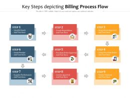 Key Steps Depicting Billing Process Flow