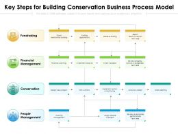 Key Steps For Building Conservation Business Process Model