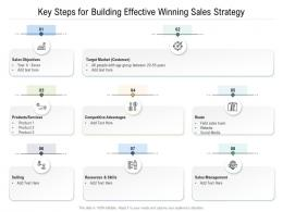 Key Steps For Building Effective Winning Sales Strategy