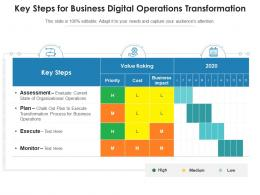 Key Steps For Business Digital Operations Transformation