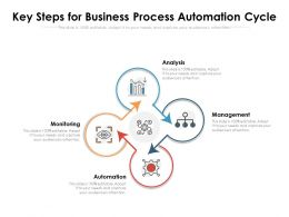 Key Steps For Business Process Automation Cycle