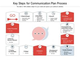 Key Steps For Communication Plan Process