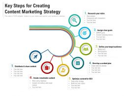Key Steps For Creating Content Marketing Strategy