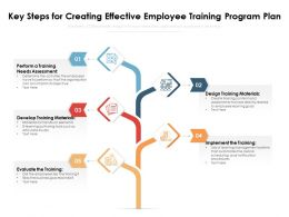 Key Steps For Creating Effective Employee Training Program Plan