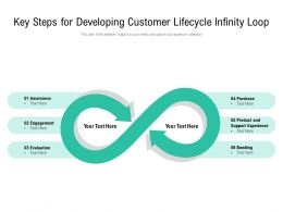 Key Steps For Developing Customer Lifecycle Infinity Loop