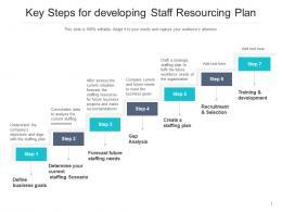 Key Steps For Developing Staff Resourcing Plan