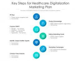 Key Steps For Healthcare Digitalization Marketing Plan