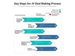 Key Steps For JV Deal Making Process