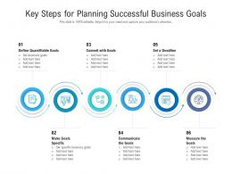 Key Steps For Planning Successful Business Goals