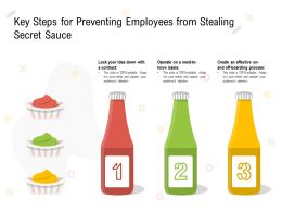 Key Steps For Preventing Employees From Stealing Secret Sauce