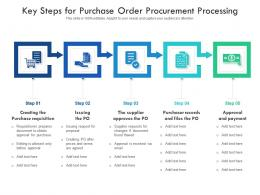Key Steps For Purchase Order Procurement Processing