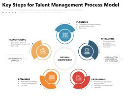 Key Steps For Talent Management Process Model
