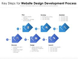 Key Steps For Website Design Development Process