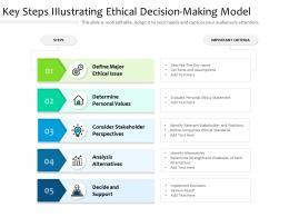 Key Steps Illustrating Ethical Decision Making Model