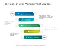 Key Steps In Crisis Management Strategy