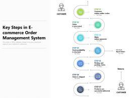 Key Steps In E Commerce Order Management System