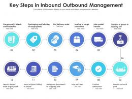 Key Steps In Inbound Outbound Management