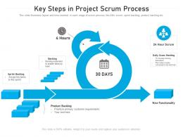 Key Steps In Project Scrum Process