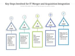 Key Steps Involved For IT Merger And Acquisition Integration