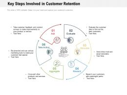 Key Steps Involved In Customer Retention