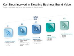 Key Steps Involved In Elevating Business Brand Value