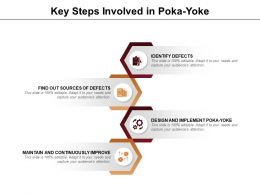 Key Steps Involved In Poka Yoke