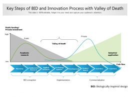 Key Steps Of Bid And Innovation Process With Valley Of Death
