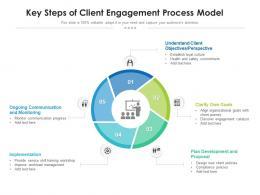 Key Steps Of Client Engagement Process Model