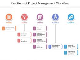 Key Steps Of Project Management Workflow