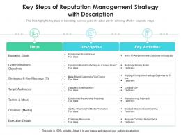 Key Steps Of Reputation Management Strategy With Description
