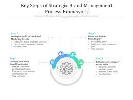 Key Steps Of Strategic Brand Management Process Framework
