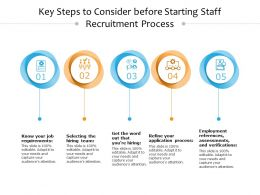Key Steps To Consider Before Starting Staff Recruitment Process