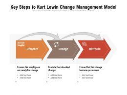 Key Steps To Kurt Lewin Change Management Model