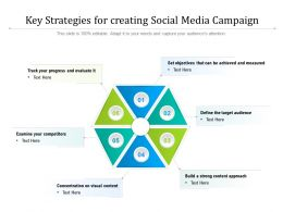 Key Strategies For Creating Social Media Campaign