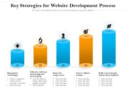 Key Strategies For Website Development Process