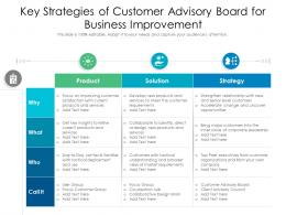 Key Strategies Of Customer Advisory Board For Business Improvement