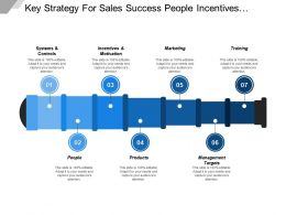 Key Strategy For Sales Success People Incentives Marketing Targets And Training