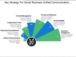 Key Strategy For Social Business Unified Communication Content Management