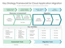 Key Strategy Framework For Cloud Application Migration