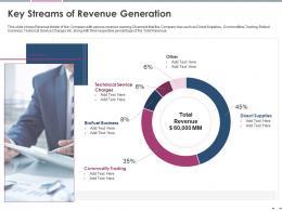 Key Streams Of Revenue Generation Pitch Deck Raise Grant Funds Public Corporations Ppt Skills