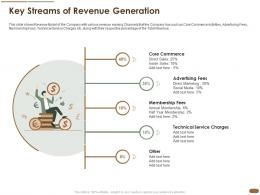 Key Streams Of Revenue Generation Pitch Deck Raise Post Ipo Debt Banking Institutions Ppt Model Slides