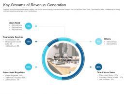 Key Streams Of Revenue Generation Raise Debt Capital Commercial Finance Companies Ppt Graphics