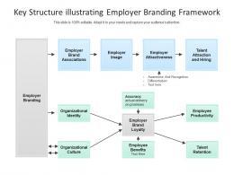 Key Structure Illustrating Employer Branding Framework
